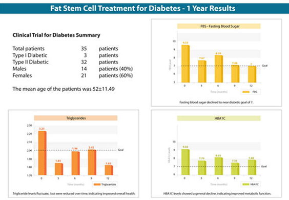 Diabetes | StemCells.ph
